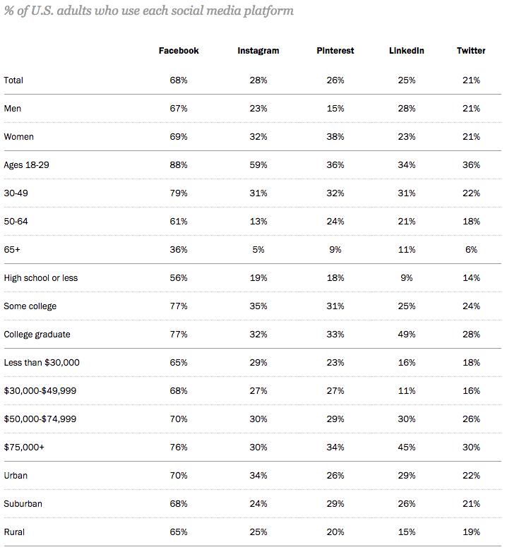 social-media-platforms-demographics